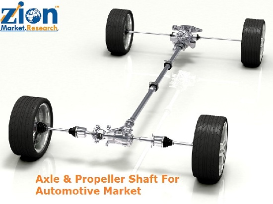 Axle & Propeller Shaft For Automotive Market